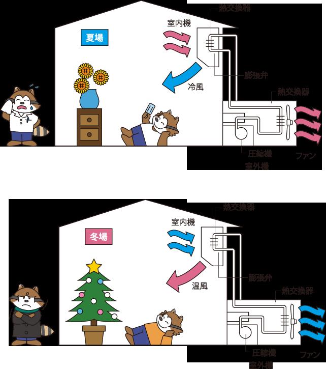 エアコンの仕組みの図